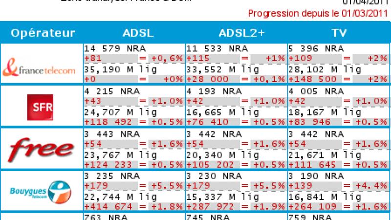 Bilan : 54 nouveaux NRA dégroupés par Free en mars