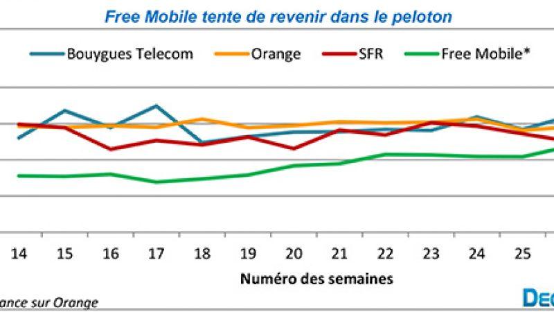 Baromètre des connexions internet mobiles : les débits de Free s'améliorent doucement