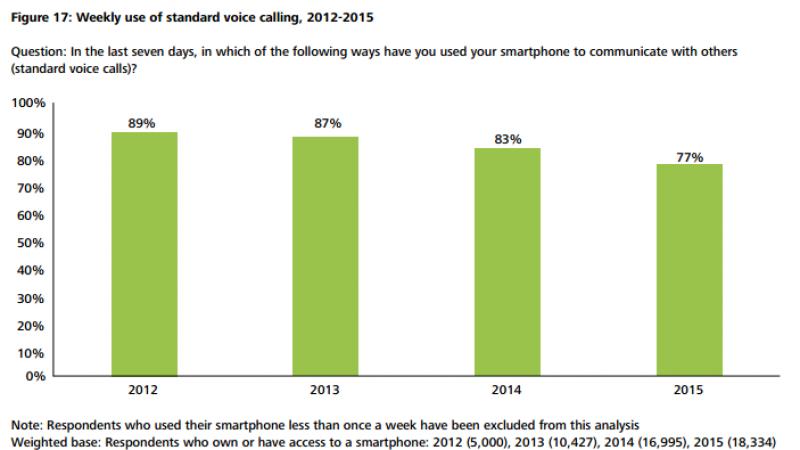 Depuis quatre ans, les utilisateurs de smartphones s'appellent de moins en moins