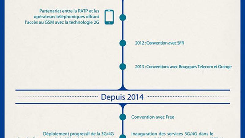 La RATP dévoile une infographie du déploiement de la 3G/4G