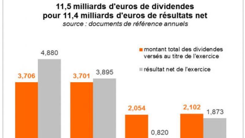 Les syndicats d'Orange dénoncent les dividendes supérieurs aux bénéfices alors que des emplois sont supprimés
