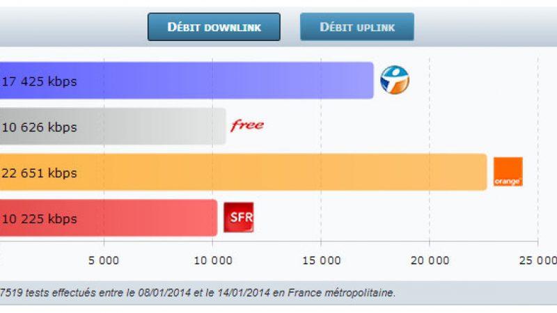 4G Monitor: le débit  3G/4G de Free Mobile continue à progresser et dépasse celui de SFR