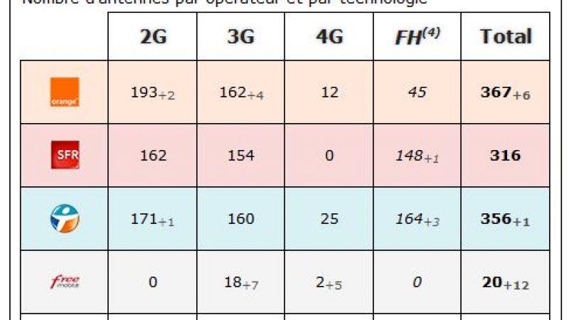 Dordogne : bilan des antennes 3G et 4G chez Free et les autres opérateurs