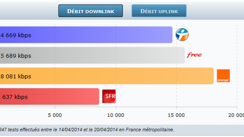 4G Monitor : Free Mobile dépasse désormais Bouygues Télécom et SFR !