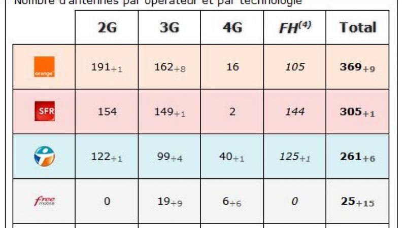 Drôme : bilan des antennes 3G et 4G chez Free et les autres opérateurs