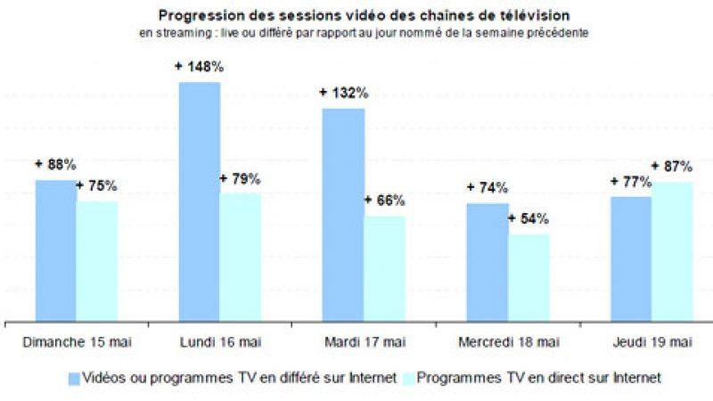 L'affaire DSK fait exploser l'audience des vidéos des chaînes TV