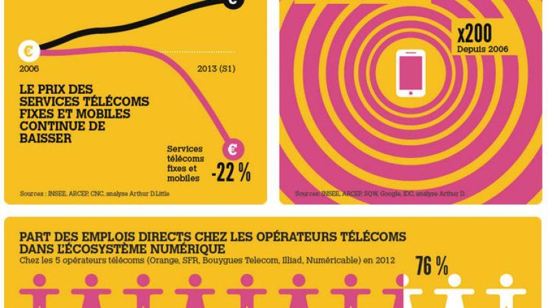 Emploi, investissements, baisse des prix, etc : découvrez les chiffres des télécoms en une infographie