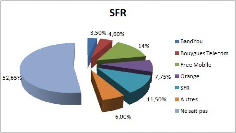 Etude : Les abonnés SFR qui résilient se tournent majoritairement vers Free Mobile