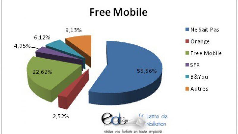 Où vont les abonnés Free Mobile après résiliation ?