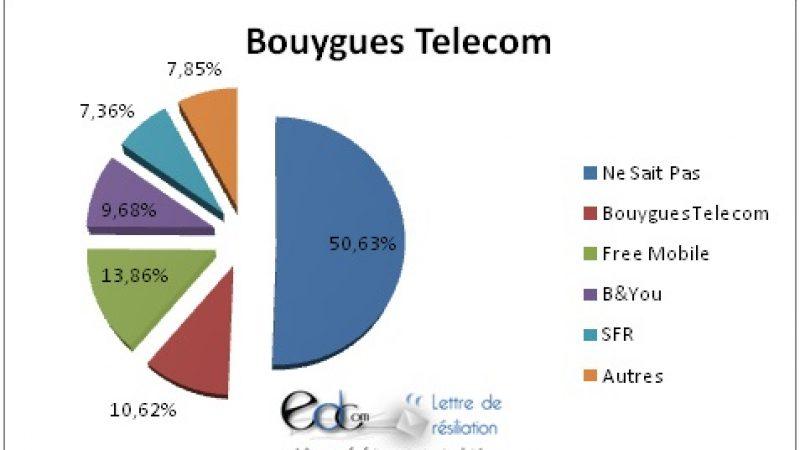 Selon une étude, 13.8% des ex-clients Bouygues Telecom ont choisi Free Mobile