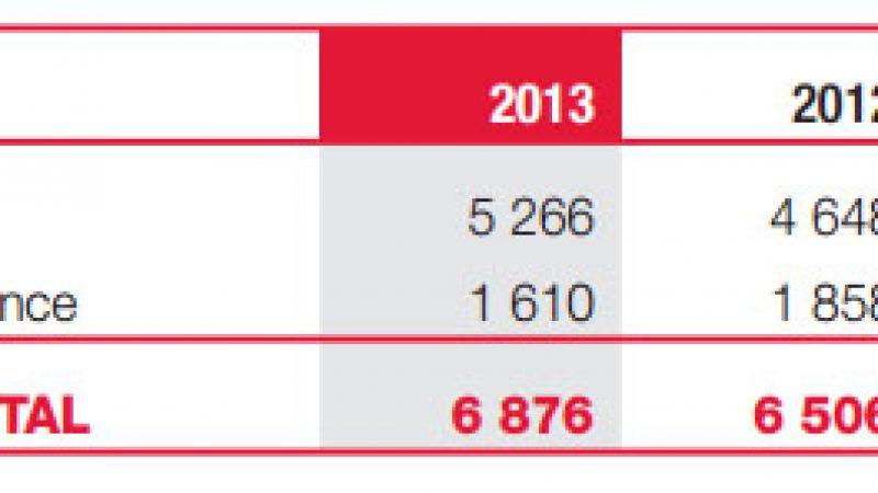 Free a créé et rapatrié des centaines d'emplois en France en 2013