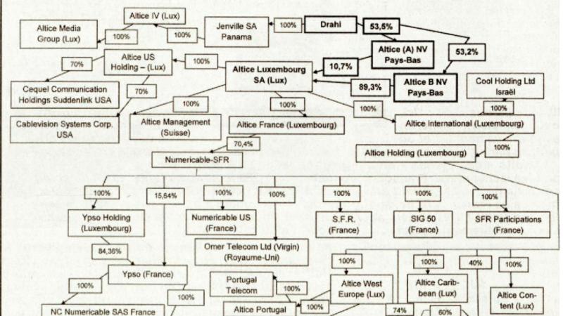 Le Canard Enchaîné publie l'organigramme impressionnant de l'empire Drahi