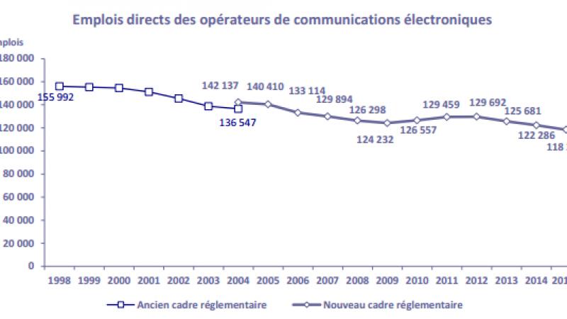 L'emploi a encore baissé dans les télécoms en 2015, dans un contexte où Free a encore recruté