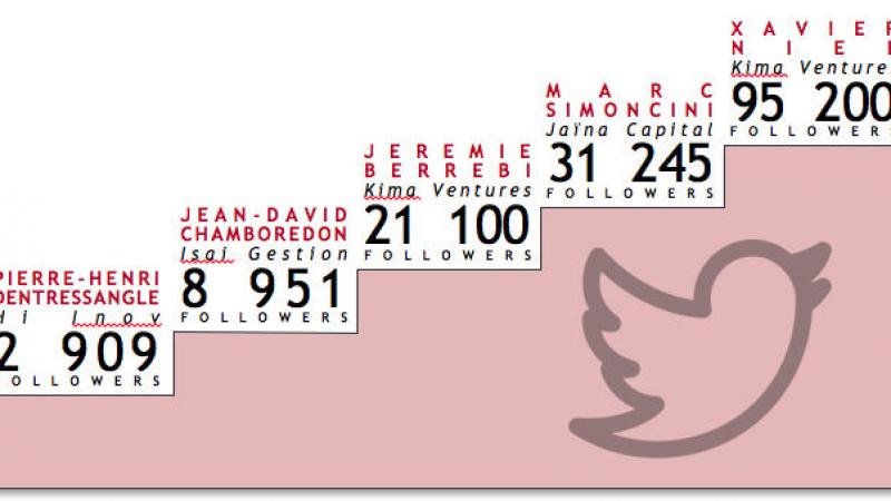 Xavier Niel : l'investisseur français le plus populaire sur Twitter
