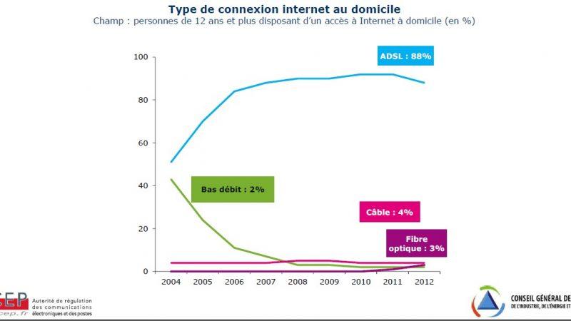 L'usage d'internet progresse et se diversifie