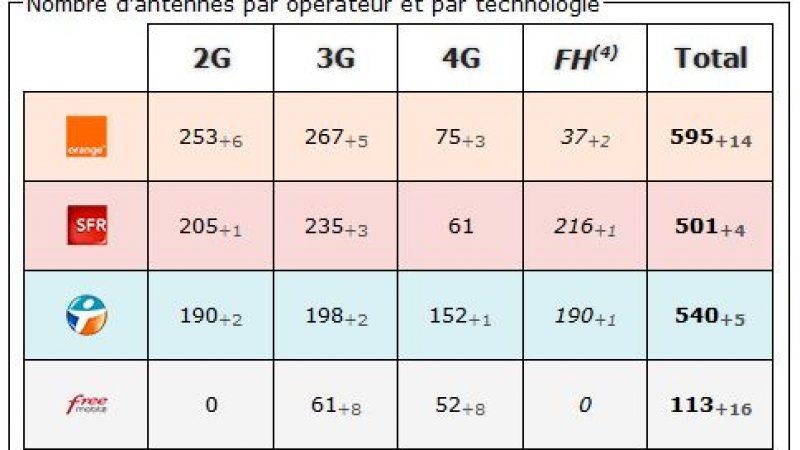 Essonne : bilan des antennes 3G et 4G chez Free et les autres opérateurs