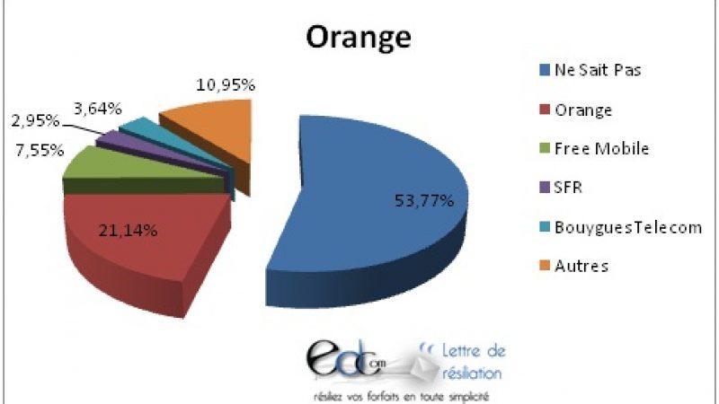 Selon une étude, 7,55% des ex-clients Orange s'abonnent chez Free Mobile