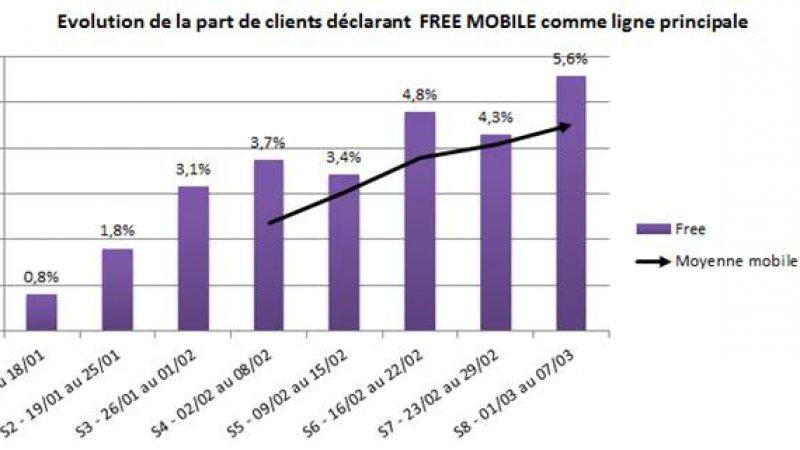 Une étude montre que 4,5% des abonnés mobiles seraient chez Free et que 78% seraient Freennautes