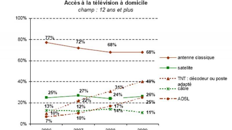 Etude: 25% des français utilisent la télévision par ADSL