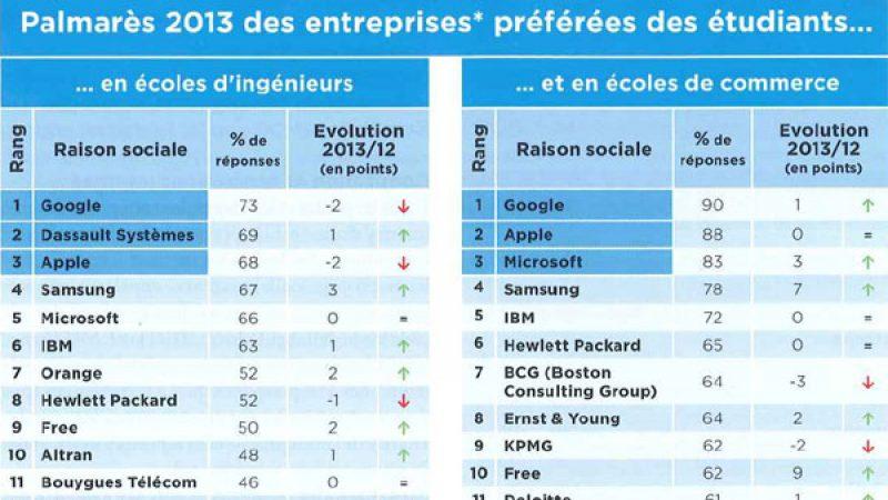 Free dans le top 10 des entreprises préférées des étudiants en écoles d'ingénieurs et de commerce