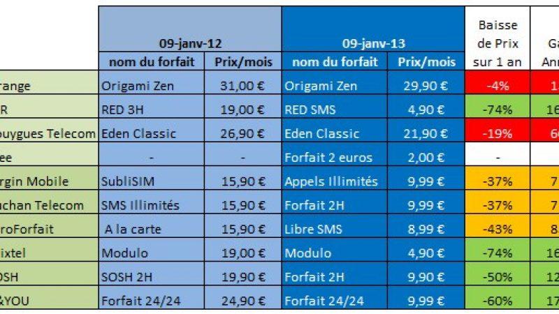 Free Mobile a (presque) fait diviser par 2 les factures de ses concurrents.