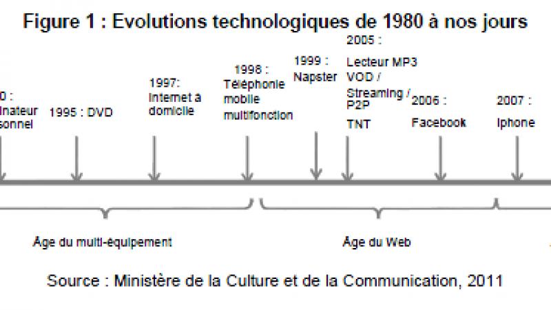 30 ans de partage de fichiers sur internet : Hadopi enquête.