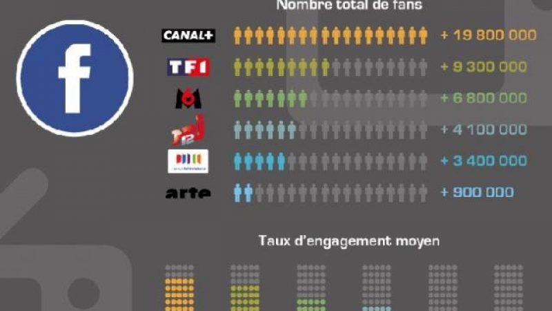 TF1 et Canal+ les plus actifs et les plus suivis sur les réseaux sociaux.