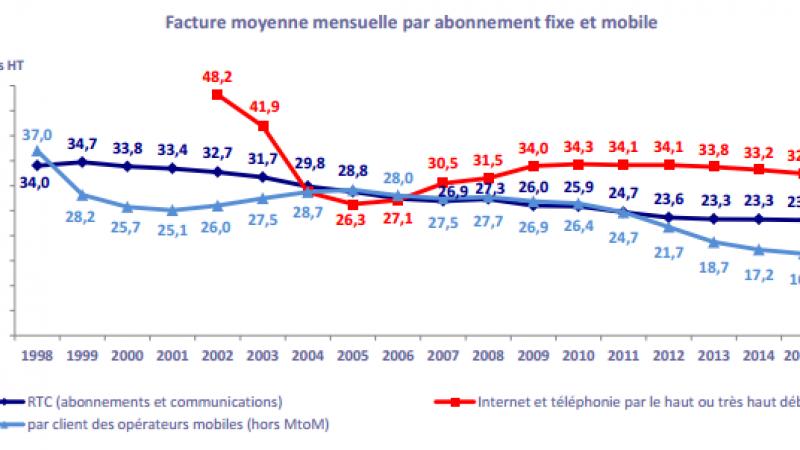La facture mobile moyenne des français a encore baissé en 2015