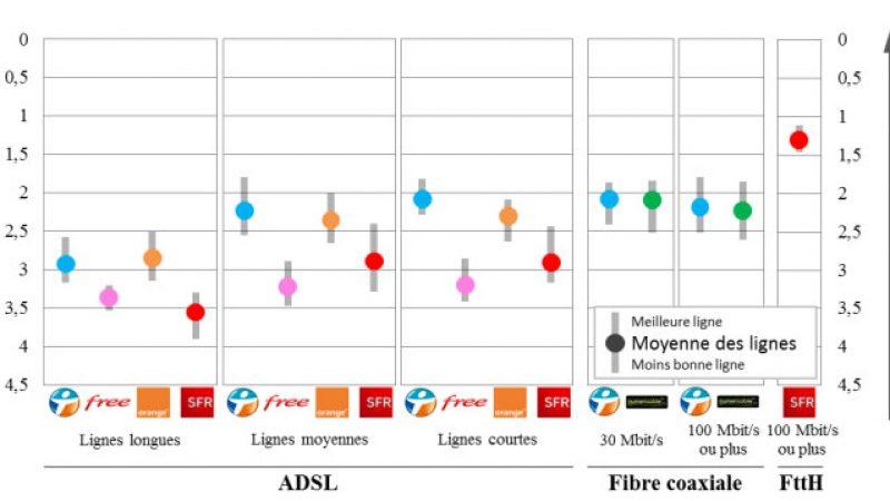 Nouvel observatoire ARCEP de l'internet : Bouygues en tête, Free dans le bas du tableau