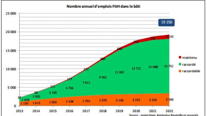 Le chantier de la fibre en France mobiliserait 19 000 emplois d'ici 2022 selon une étude