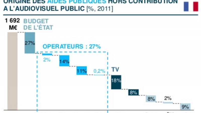 Fédération Française des Télécoms : une étude pour un financement plus équitable de la culture