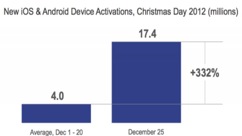 17 millions de smartphones et tablettes dans la hotte du Père-Noël