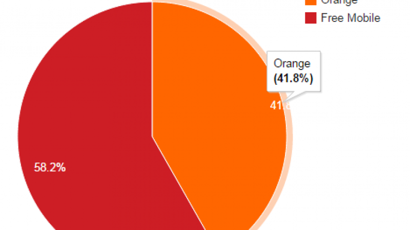 Free Mobile Netstat : 58% des connexions sur son réseau propre