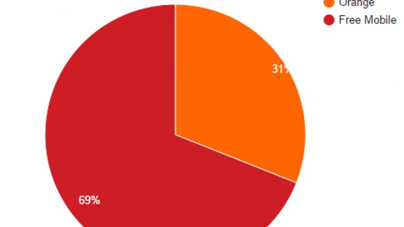 Le taux d'utilisation du réseau propre de Free Mobile repasse la barre des 69%