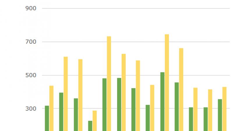 Comparatif : Free Mobile de loin le moins cher pour un forfait 2h avec ou sans téléphone