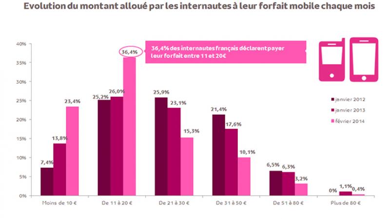 Depuis l'arrivée de Free Mobile, 2 fois plus de Français paient leur abonnement moins de 20 €