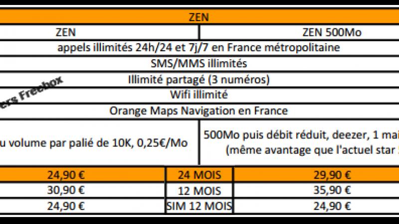 Découvrez en avant-première les futurs forfaits Orange et M6 Mobile !