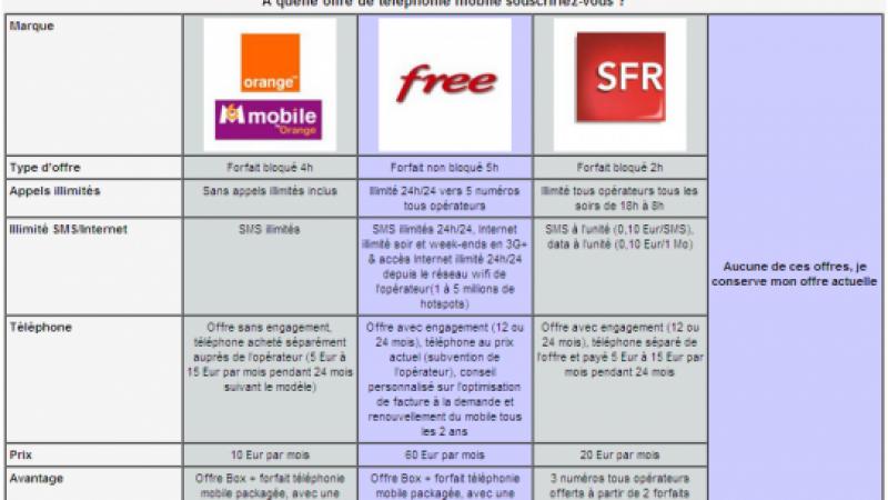 Les offres de Free Mobile dévoilées ?