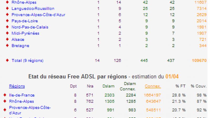 Estimation francois04 des recrutements Freebox au 1er trimestre 2015 : + 70 000 abonnés