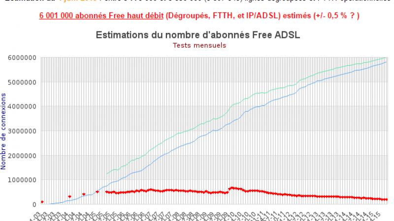 Selon les estimations Francois04, Free a franchi la barre symbolique des 6 millions d'abonnés ADSL et FTTH