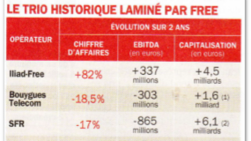 Orange, SFR et Bouygues Télécom « laminés » par Free