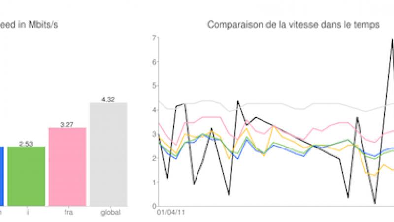 Ralentissement Youtube : Free, Orange et SFR seraient responsables