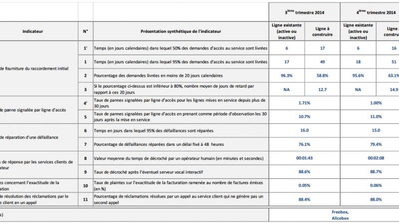 Qualité de service fixe : Le détail des indicateurs de Free pour le 4ème trimestre 2014
