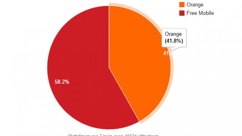 Free Mobile Netstat : les connexions en itinérance Orange continuent de diminuer au profit du réseau Free Mobile