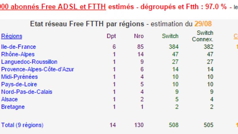 Selon les estimations de Francois04, Free compte près de 6 083 000 abonnés ADSL et FTTH