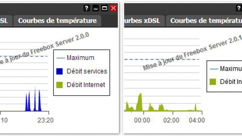 Débit Services : un service en moins sur Freebox OS