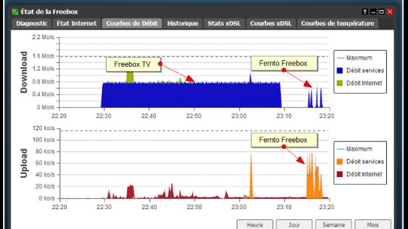 Freebox OS : Visualisez en temps réel la bande passante utilisée par la Femto et Freebox TV