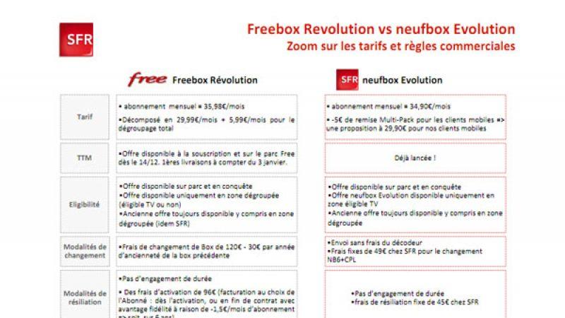 SFR compare la Freebox Révolution et la Neufbox Evolution