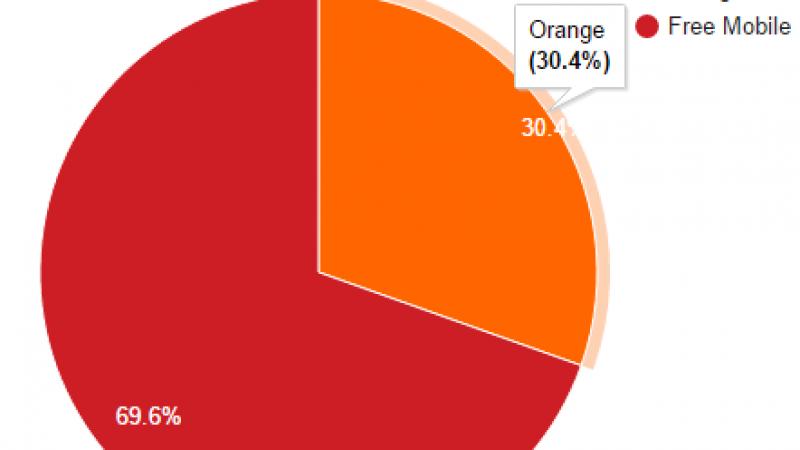 Free Mobile Netstat : Le taux d'utilisation du réseau mobile de Free frôle les 70% !