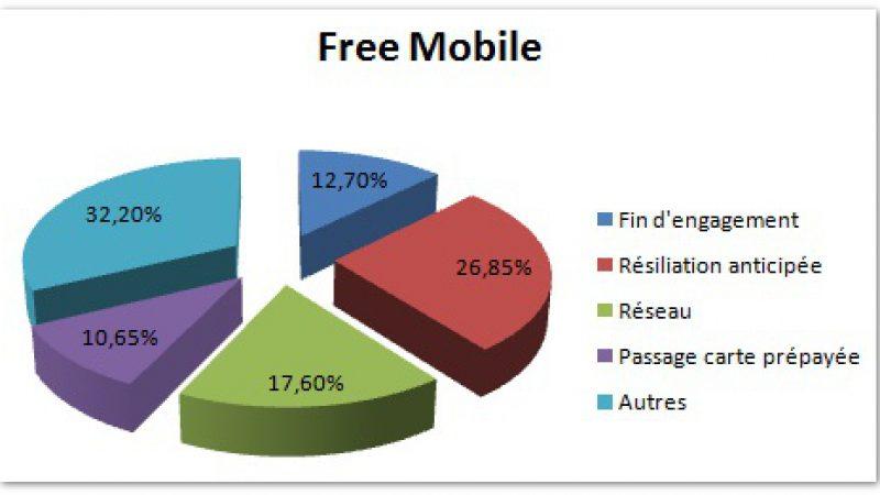 Étude : Où vont les abonnés Free Mobile après résiliation ?